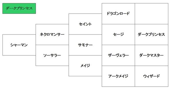 ラングリッサー2_ダークプリンセスクラスチェンジ